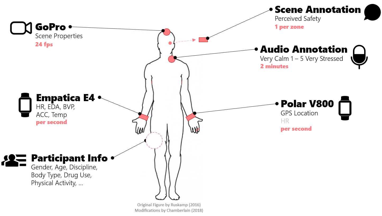 Technology on human diagram